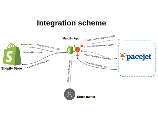 Pacejet Shipping Integration